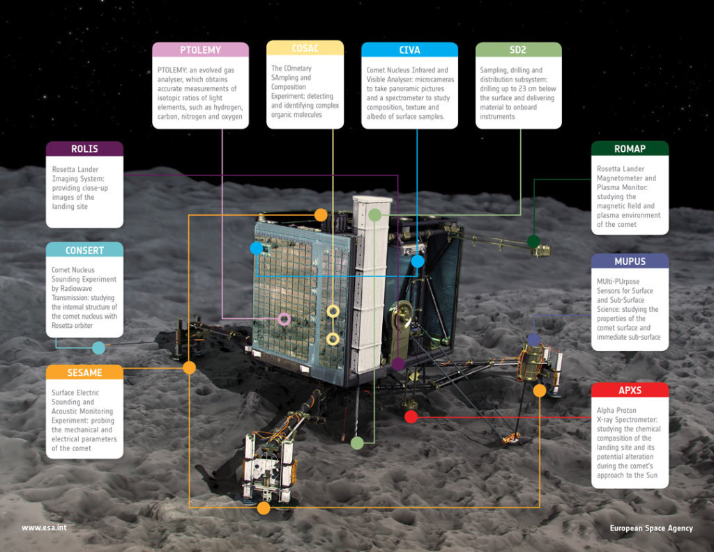 Want to know more about Philae? - ESA provides a great illustration